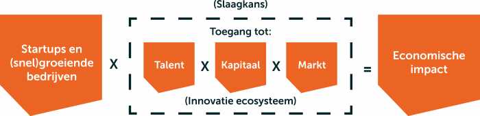 Innovatie ecosysteem