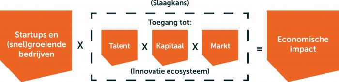 Innovatie ecosysteem